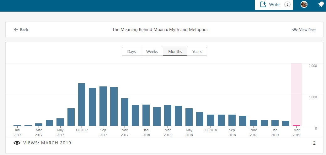 Moana-monthly-stats
